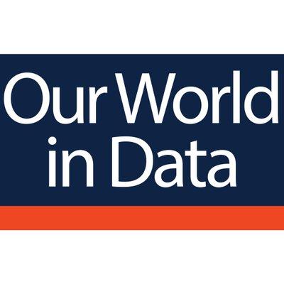 Die Welt verstehen mit our World in Data