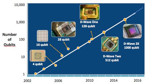 Exponentielles Wachstum am Beispiel der Quantentechnologie.