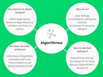 Die Künstliche Intelligenz Mini Mind Map - Algorithmus_klein