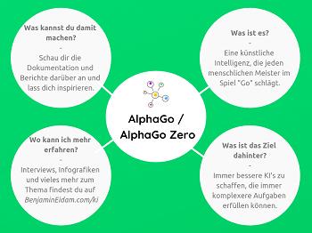 Die Künstliche Intelligenz Mini Mind Map - AlphaGo_klein