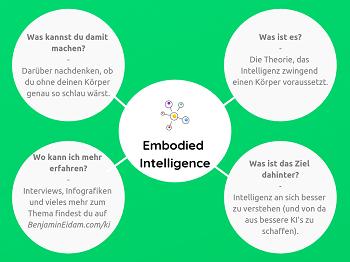 Die Künstliche Intelligenz Mini Mind Map - Embodied Intelligence_klein