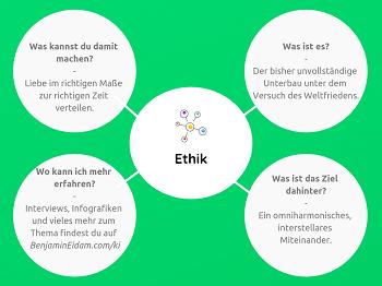 Die Künstliche Intelligenz Mini Mind Map - Ethik_klein