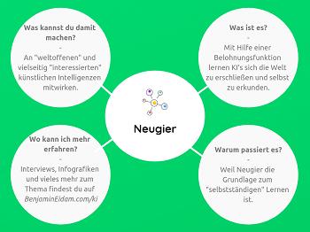 Die Künstliche Intelligenz Mini Mind Map - Neugier_klein