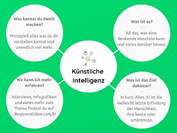 Die Künstliche Intelligenz Mini Mind Map - künstliche Intelligenz_klein