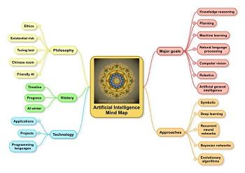 Künstliche Intelligenz Übersichts Mind Map