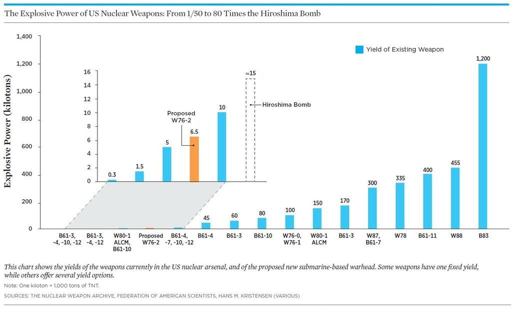 Atombomben und Kernwaffen Sprengkraftentwicklung