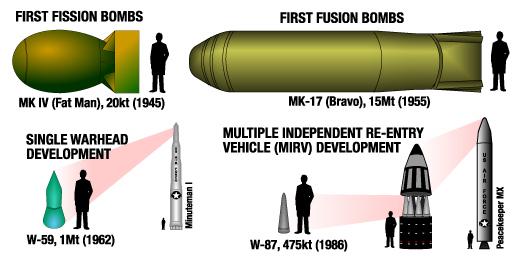 Atomwaffen Größenvergleich
