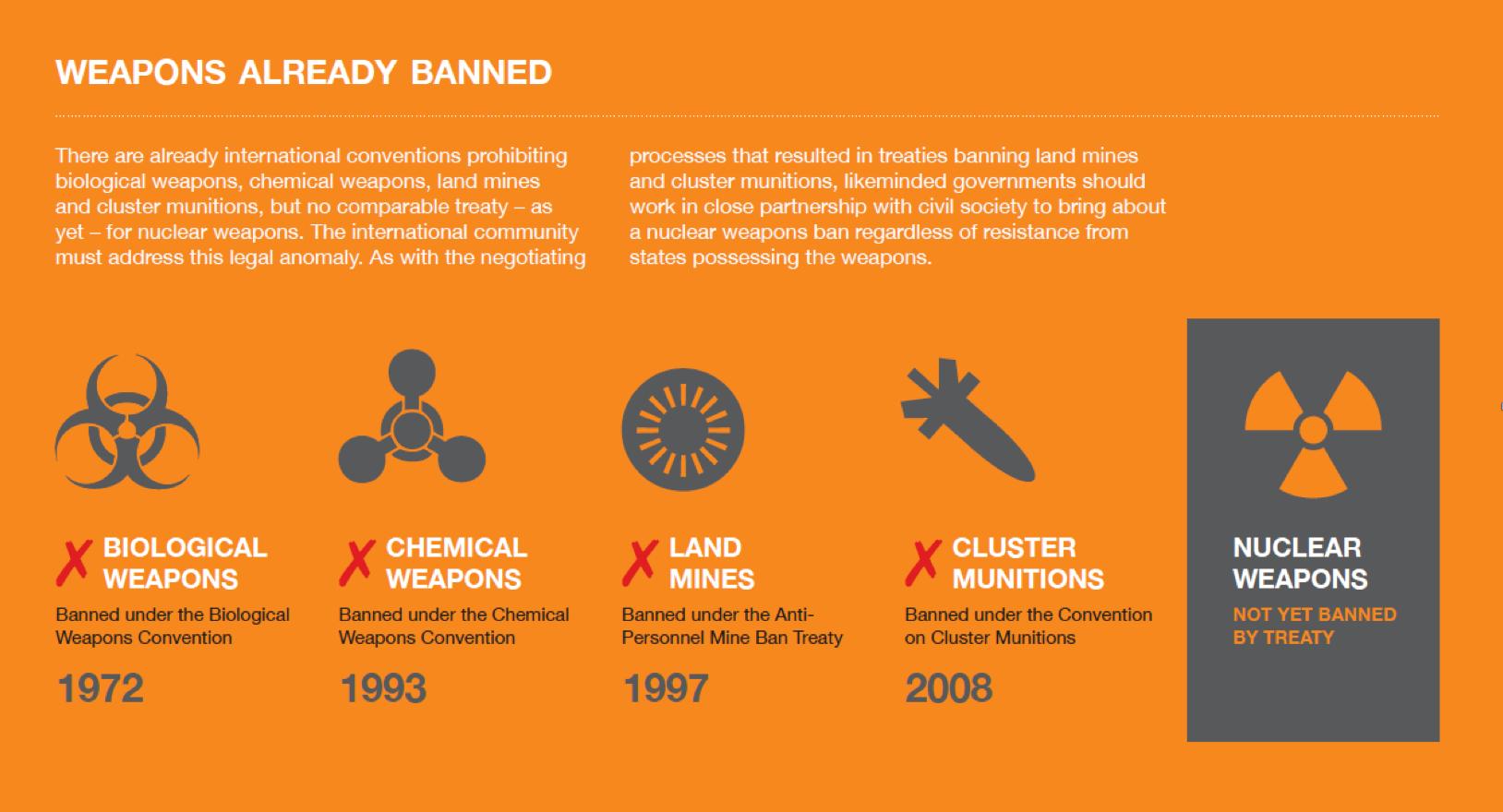 Atomwaffen verbannen