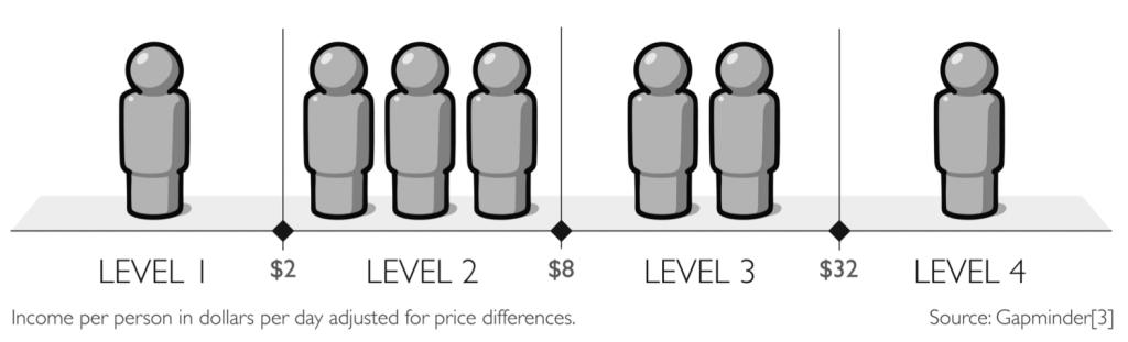 Menschheit in 4 Einkommensleveln nach Rosling und Gapminder