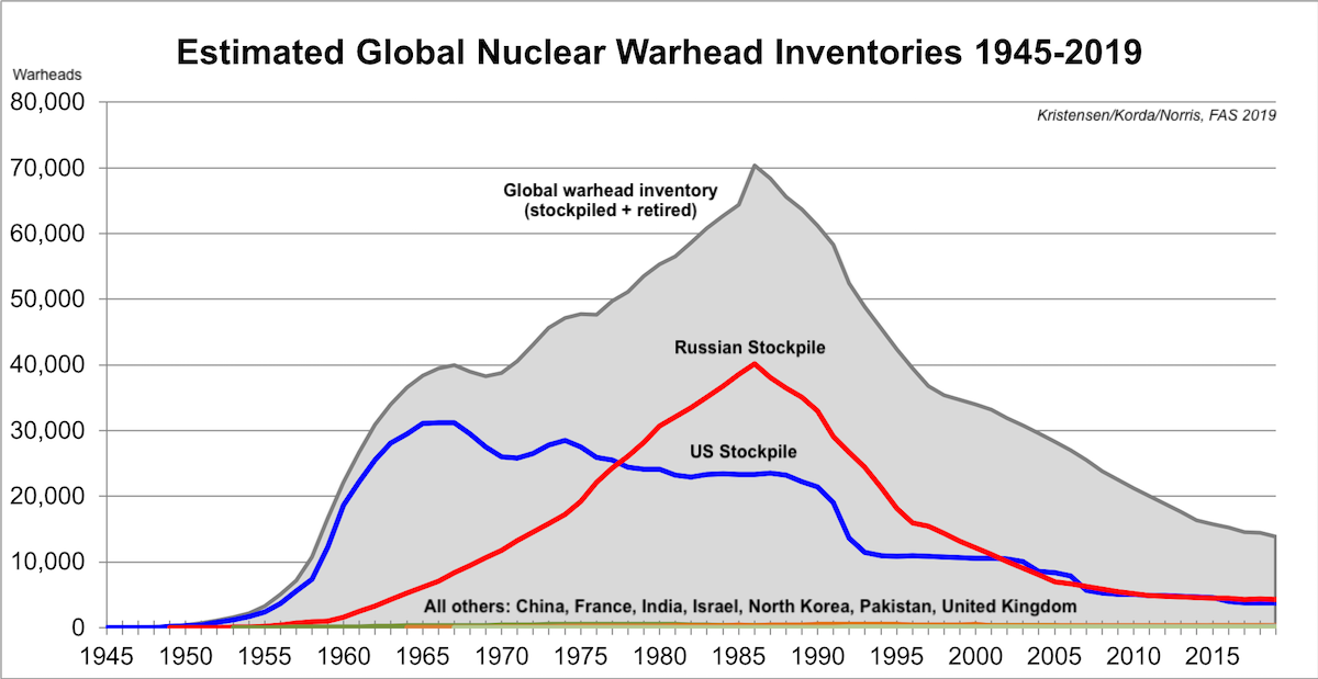 Nuklearwaffen Entwicklung über die Zeit