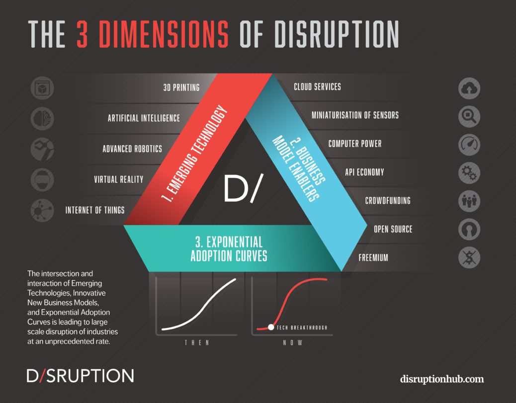 Dimensionen von Disruptionen