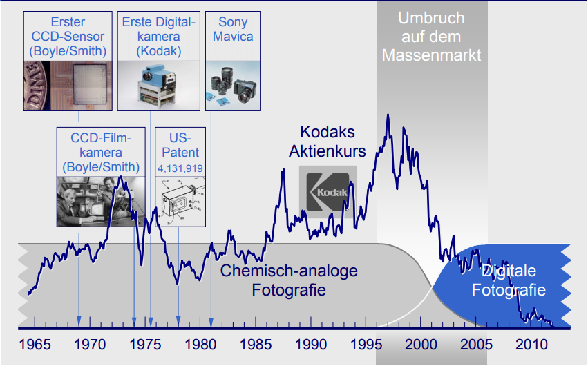 Disruption: Der Kodak-Moment