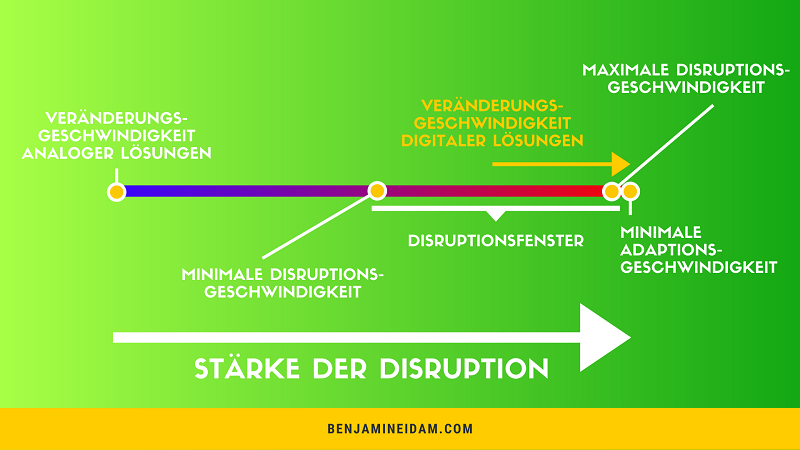 Disruption Definition - Disruptionsfenster