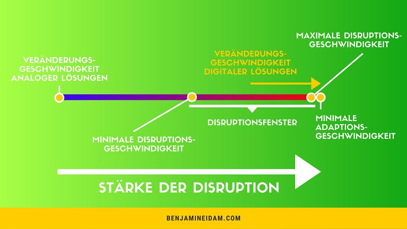 Disruption Definition - Disruptionsfenster