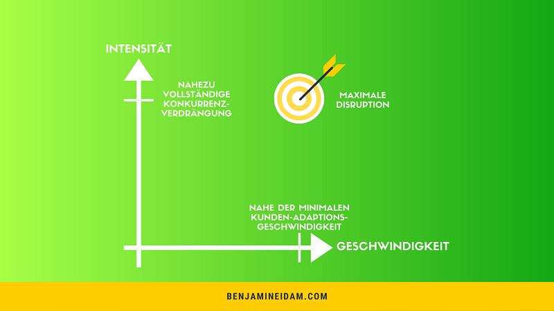 Disruption Definition