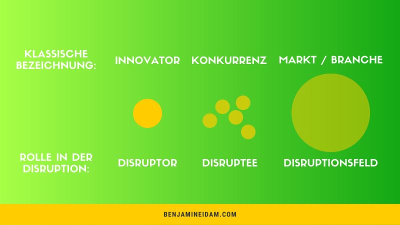 Disruptiv - Rollen beim disruptiven Prozess