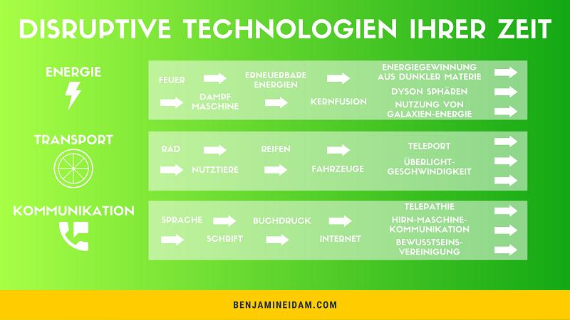 Disruptive Innovationen - Übersicht