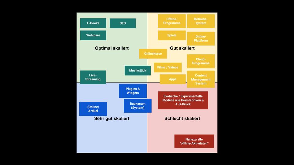 Skalierbarkeit und Skalierungsfaktoren auf einen Blick