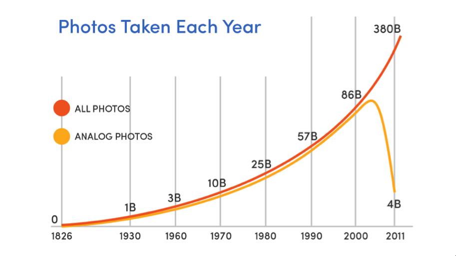 Disruption: Paradigmenwechsel in der Fotografie