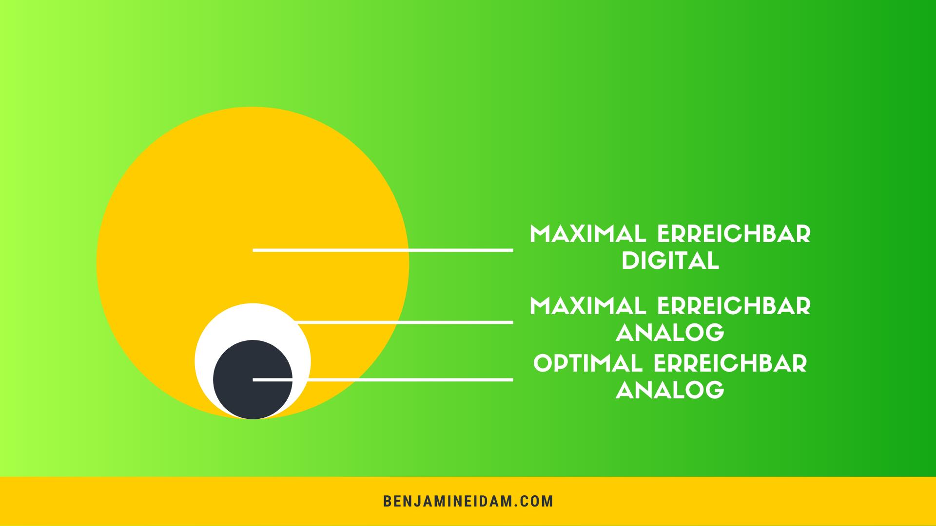 Mögliche Kunden digital vs. analog