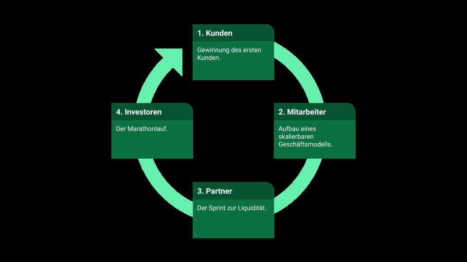 Schritte und Stakeholder erfolgreicher Skalierung