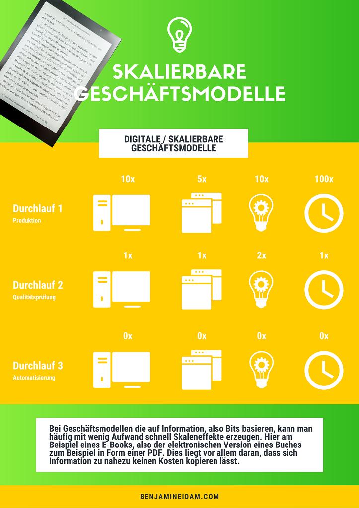 Skalierbare Geschäftsmodelle - Digital bzw. skalierbar