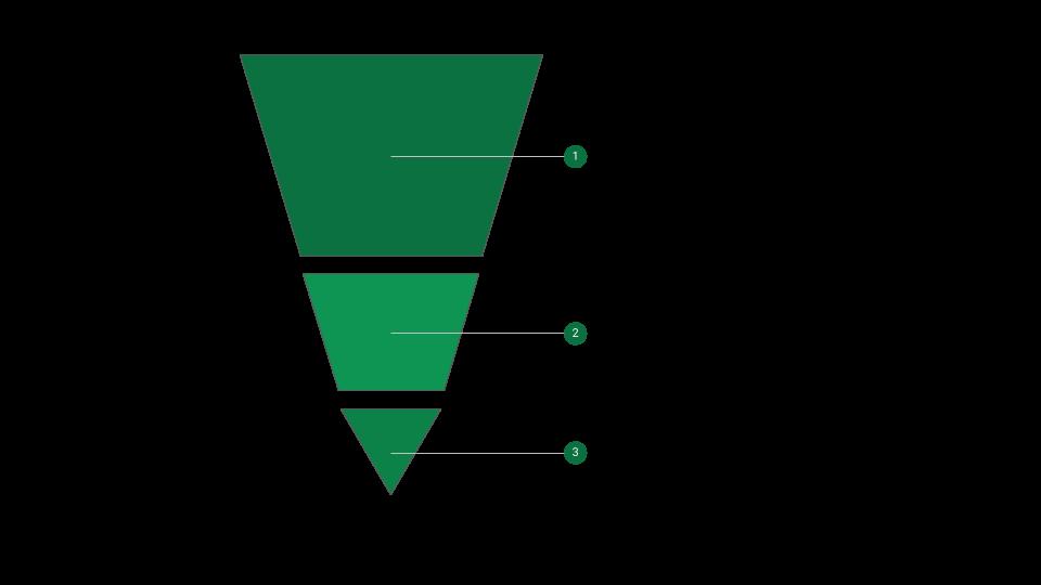 Skalierbare Geschäftsmodelle können unter Umständen Gewinn als ZielKPI ignorieren