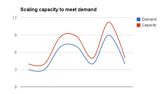 Skalierbarkeit as a Service am Beispiel Autoscaling