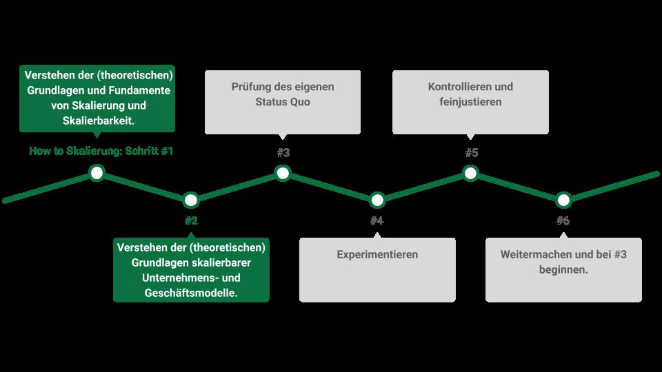Skalierung, Skalierbarkeit, Skaleneffekte und skalierbare Geschäftsmodelle in 6 einfachen Schritten verstehen und anwenden
