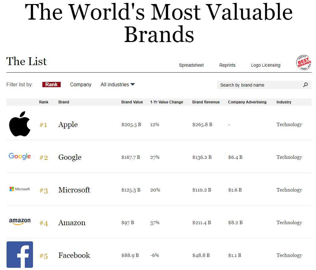 Was skalierbar bedeutet wird in diesem Ranking gut sichtbar