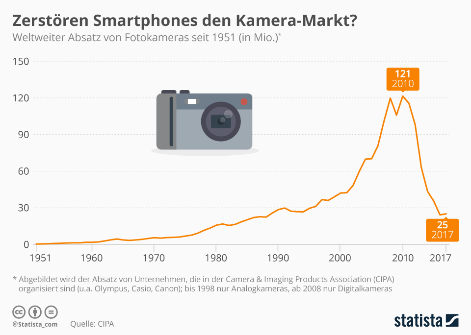 Disruption: Beispiel Smartphones vs. Kameras