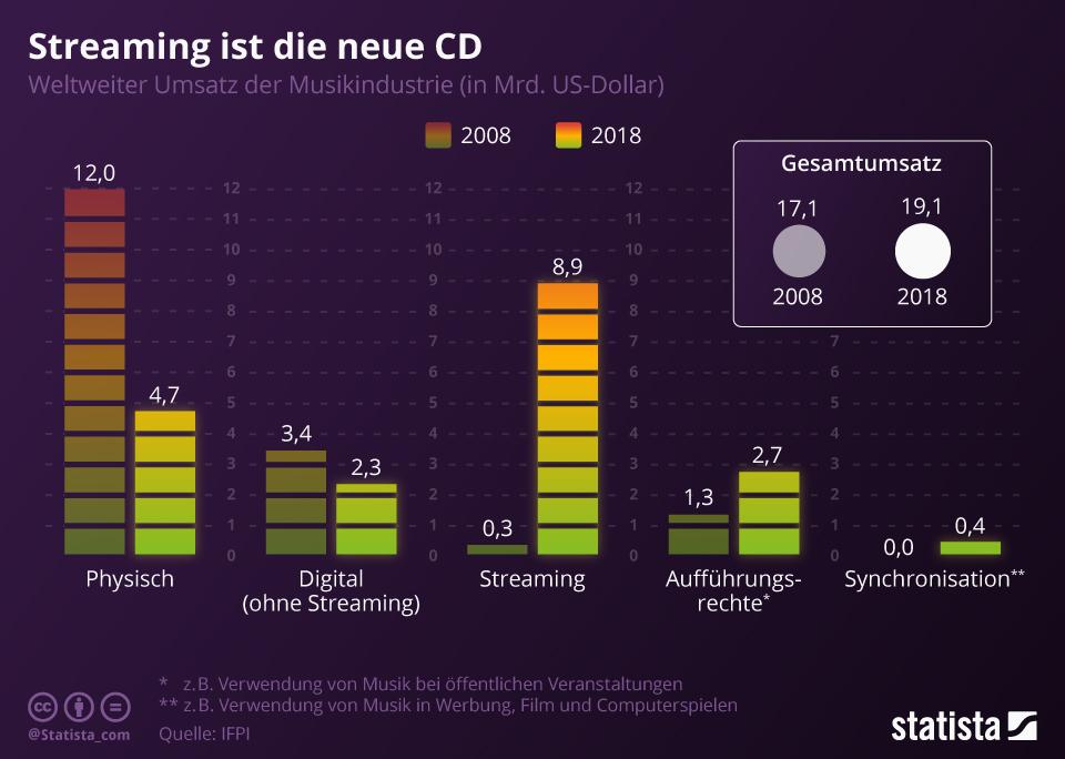 Disruption: Beispiel Streaming