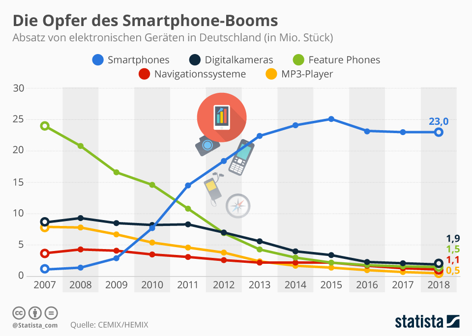 Disruption: Beispiel Smartphones vs. Insellösungen