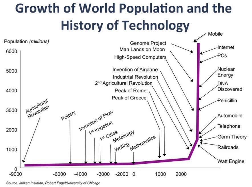 Disruptive Technologien über die Zeit