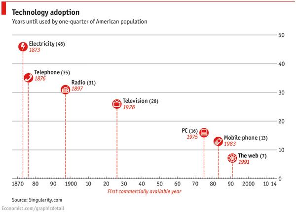 Disruption: Beispiele technologischer Adaption