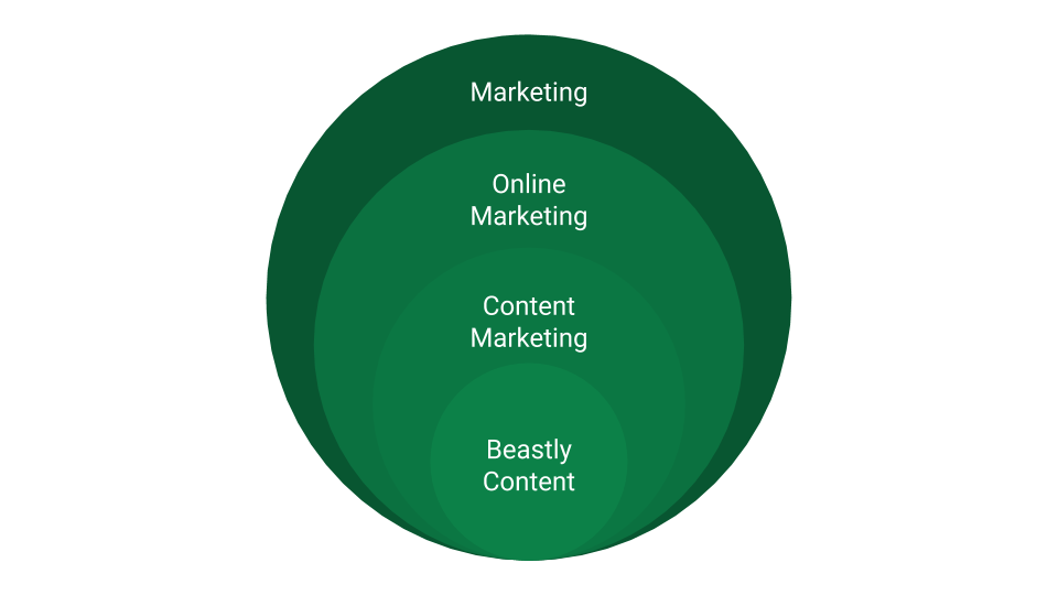 Content Marketing in systematischer Relation