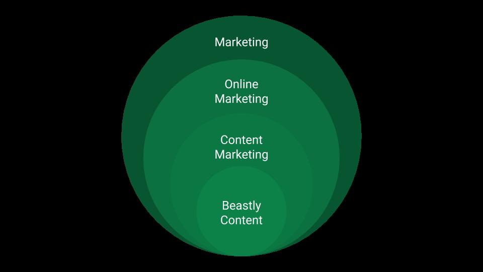 Content Marketing in systematischer Relation