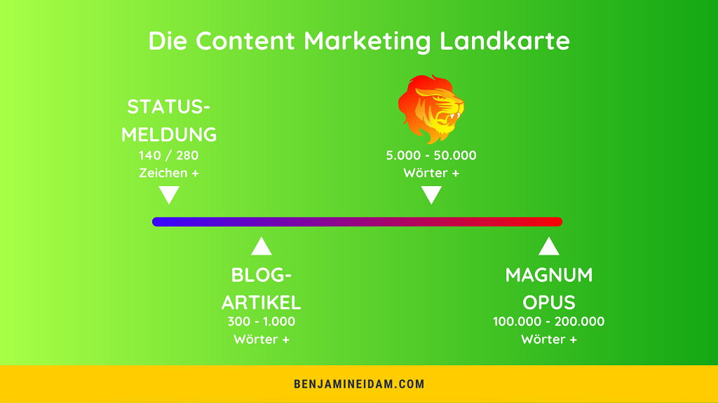 Die Content Marketing Landkarte