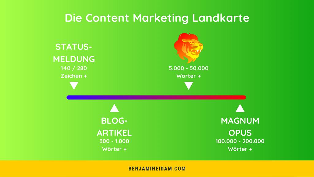 Die Content Marketing Landkarte