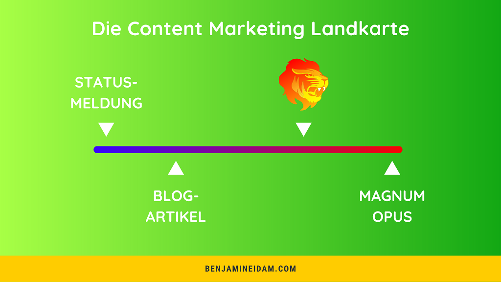 Was ist Content Marketing visuell erklärt