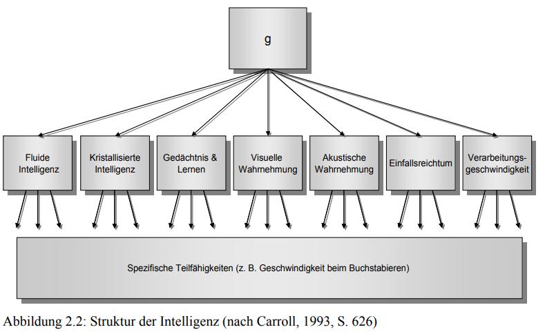 Eine künstliche Intelligenz Definition beginnt mit Intelligenz