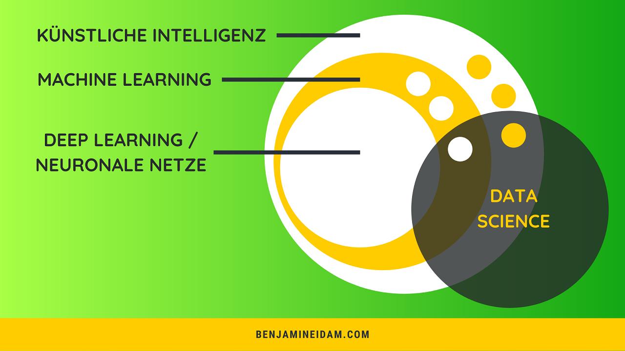 Künstliche Intelligenz einfach erklärt im Schema