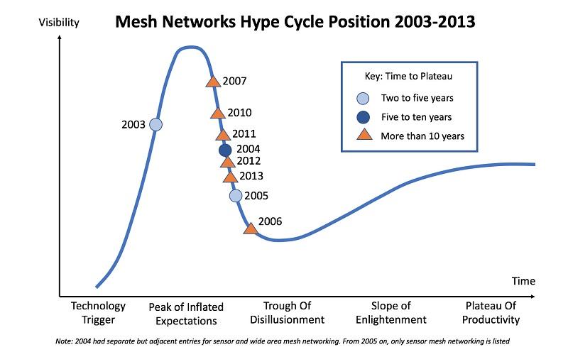 Auch der Hype Cycle hat nicht nur Stärken
