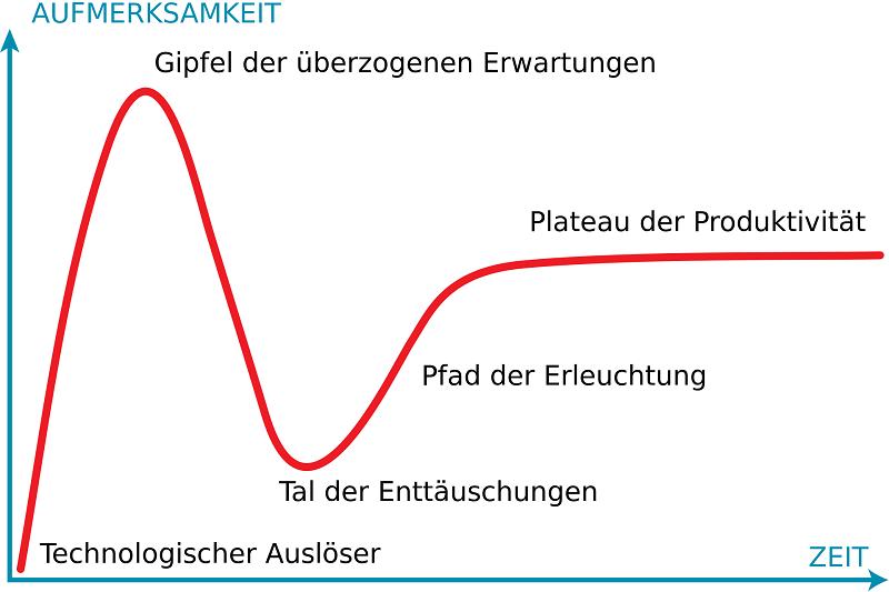 Das Schema des Hype Cycle von Gartner