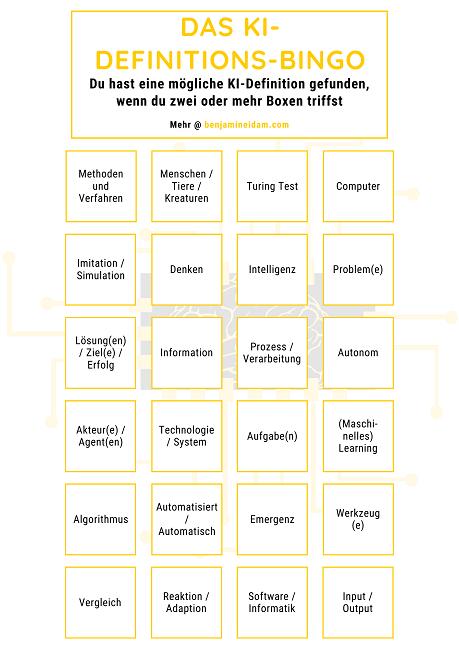 Das künstliche Intelligenz Definitions-Bingo zum ausdrucken