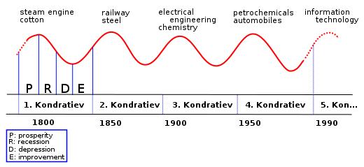 Der Kondraatjew Zyklus und seine Jahreszeiten