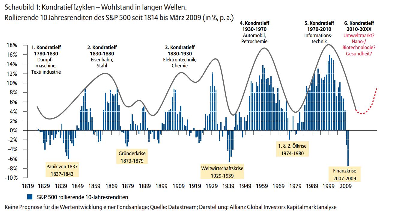 Die Theorie der langen Wellen und Kondratjew Zyklen gemessen an Jahresrenditen