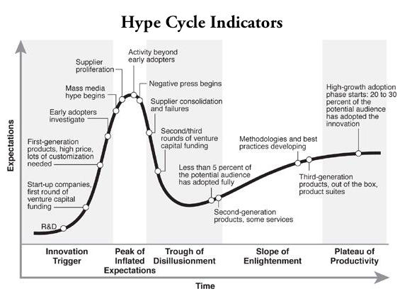 Hype Cycle Indikatoren