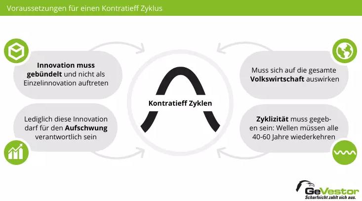 Kondratjew Zyklen und Ihre Eigenschaften