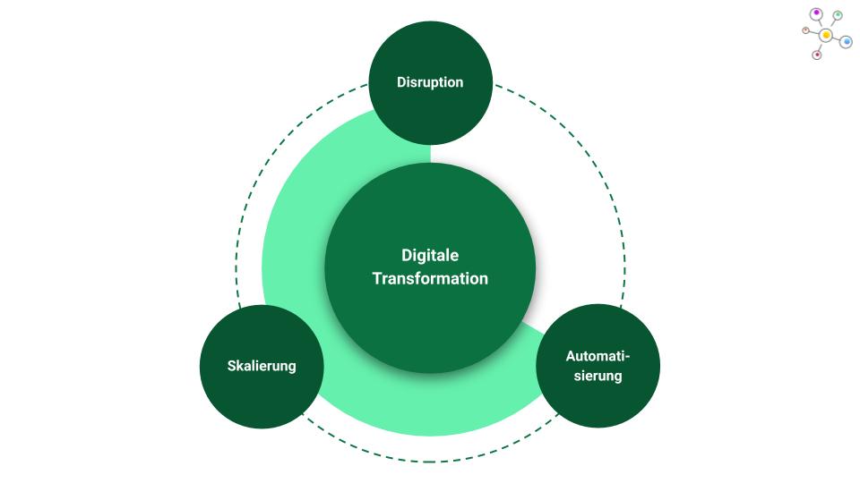 Was ist die digitale Transformation einfach erklärt